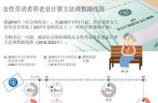 图表新闻:女性劳动者养老金计算方法调整路线图