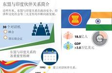 图表新闻:东盟与印度伙伴关系简介