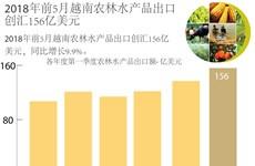 图表新闻:2018年前5月越南农林水产品出口创汇156亿美元