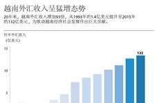 越南外汇收入呈猛增态势