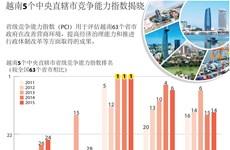 越南5个中央直辖市省级竞争能力指数揭晓