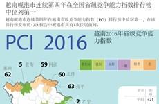 越南岘港市连续第四年在全国省级竞争能力指数排行榜中位列第一
