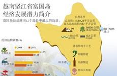越南坚江省富国岛 经济发展潜力简介