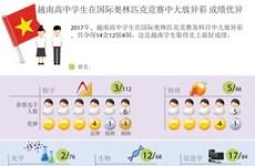 图表新闻:越南高中学生在国际奥林匹克竞赛中大放异彩 成绩优异