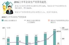 2016年上半年企业生产经营有起色