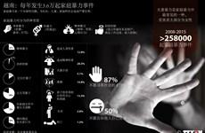 越南:每年发生3.6万起家庭暴力事件