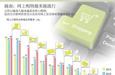 越南:网上购物越来越流行