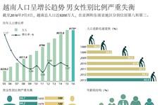 越南人口呈增长趋势 男女性别比例严重失衡