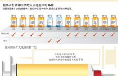越南研制12种预防危险病疫苗中的10种