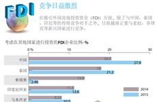 FDI竞争日益激烈