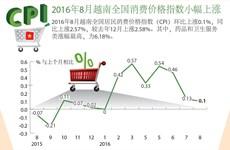 2016年8月越南全国消费价格指数小幅上涨