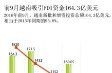 前9月越南吸引FDI资金164.3亿美元