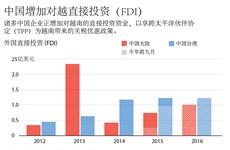 中国增加对越直接投资(FDI)