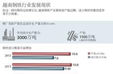 越南钢铁行业发展现状