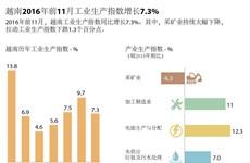 2016年前11月越南工业生产指数增长7.3%