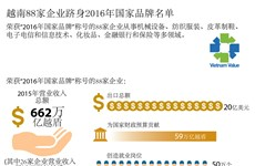 越南88家企业跻身2016年国家品牌名单