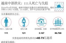 越南中部洪灾:111人死亡与失踪