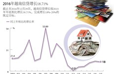 2016年越南信贷增长18.71%