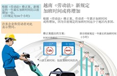 越南《劳动法》新规定: 加班时间或将增加