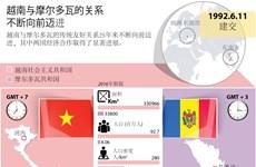 越南与摩尔多瓦的关系不断向前迈进