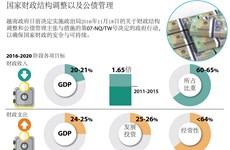 图表新闻:国家财政结构调整以及公债管理