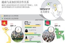 图表新闻:越南与孟加拉国合作关系简介