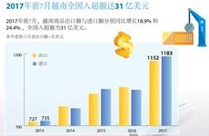 图表新闻:2017年前7月越南全国入超额达31亿美元