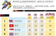 第29届东运会最新奖牌榜排名:越南21金 跃居第2位