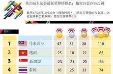 第29届东运会最新奖牌榜排名:越南25金18银22铜