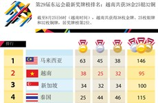 第29届东运会最新奖牌榜排名:越南共获38金25银32铜