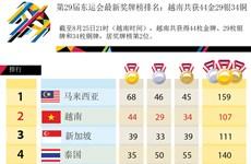 第29届东运会最新奖牌榜排名:越南共获44金29银34铜