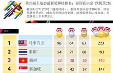 第29届东运会最新奖牌榜排名:泰国共获54金 跃居第2位
