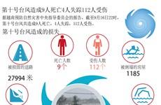图表新闻:第十号台风造成9人死亡4人失踪112人受伤