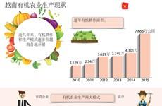 图表新闻:越南有机农业生产现状