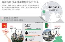 图表新闻:越南与阿尔及利亚的传统友好关系