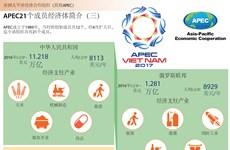 图表新闻:APEC21个成员经济体简介(三)