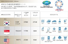 图表新闻:APEC21个成员经济体简介(一)