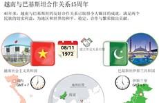 图表新闻:越南与巴基斯坦合作关系45周年