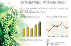 图表新闻:2017年越南胡椒出口量增加 出口额减少