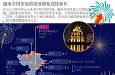图表新闻:越南全国各地将绽放烟花迎接新年