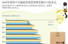 图表新闻:2018年前两个月越南实现贸易顺差额10.8亿美元