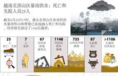 图表新闻:越南北部山区暴雨洪水:25人死亡和失踪