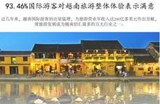 图表新闻:93.46%国际游客对越南旅游整体体验表示满意