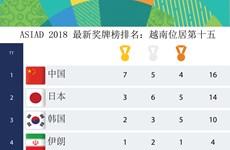 图表新闻:ASIAD 2018 最新奖牌榜排名:越南位居第15