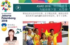 图表新闻:田径运动员为越南摘下第二枚金牌