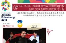 图表新闻:ASIAD 2018:越南体育代表团摘得第四枚金牌