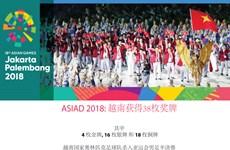 图表新闻:ASIAD 2018: 越南获得38枚奖牌