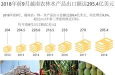 图表新闻:2018年前9月 越南农林水产品出口额达295.4亿美元