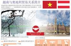 图表新闻:越南与奥地利贸易关系简介