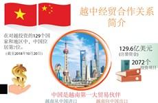 图表新闻:越中经贸合作关系简介